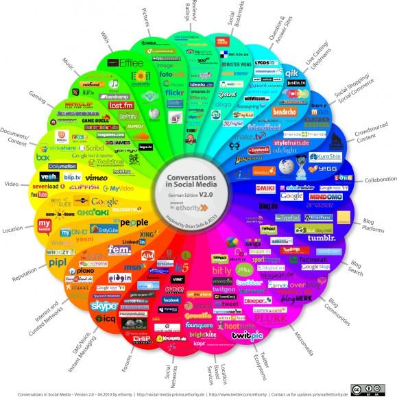 Web und Social Media bedeutet Vielfalt. Bild © CC BY-SA ethority.de