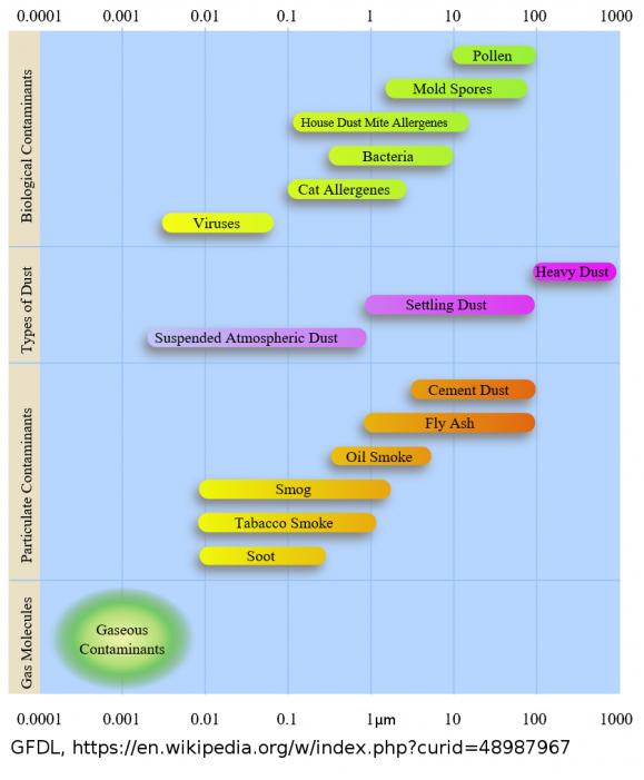 Abbildung 1: Quellen von Feinstaub.